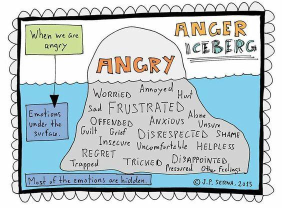 anger image iceberg
